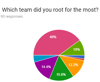 "How Athletes Feel About ""What team did you root for the most?"" question in Fall Survey"