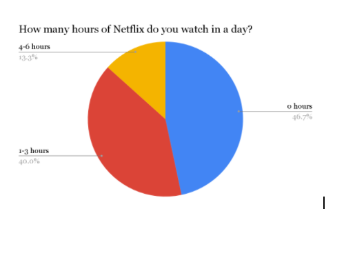 Class of 2021 Reflect Shift from Watching TV to Streaming YouTube and Netflix