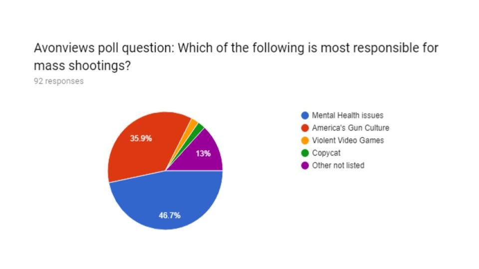 Junior Class Poll Shows Opinions on Mass Shootings