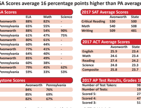 Avonworth Test Scores are Above the Norm